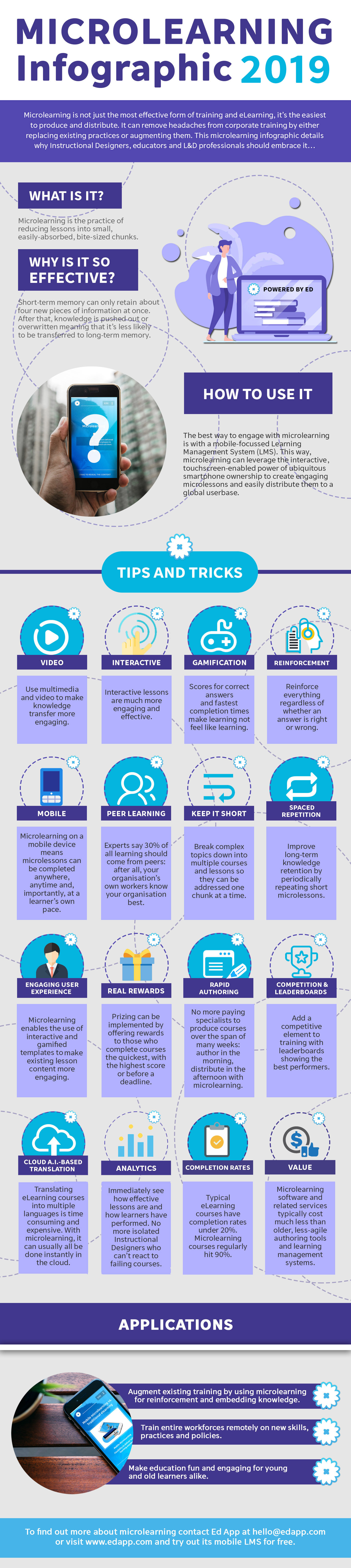 Microlearning Infographic 2019